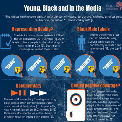 Young black and media perceptions
